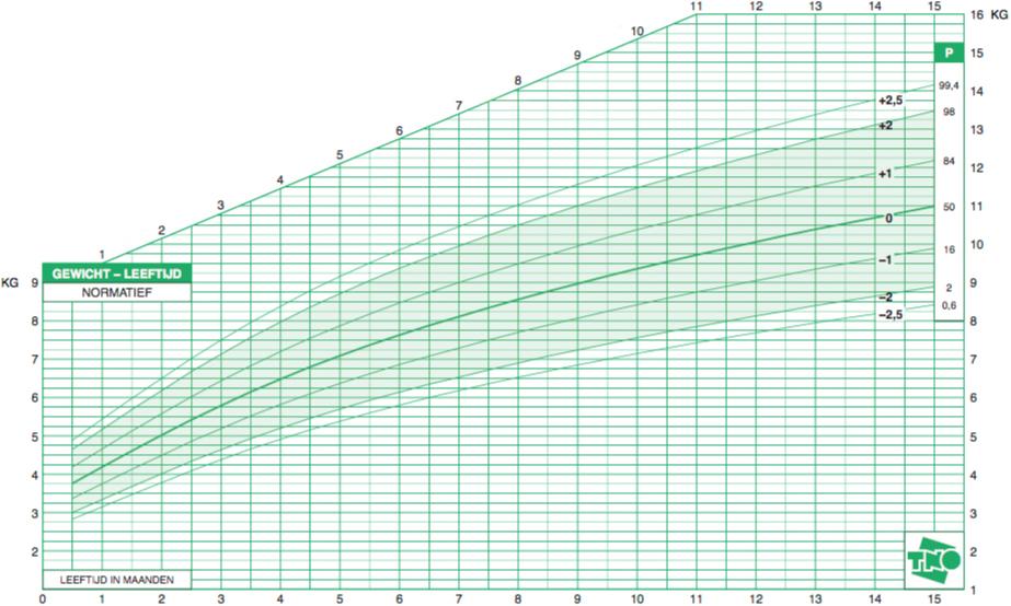 groeicurve gewicht