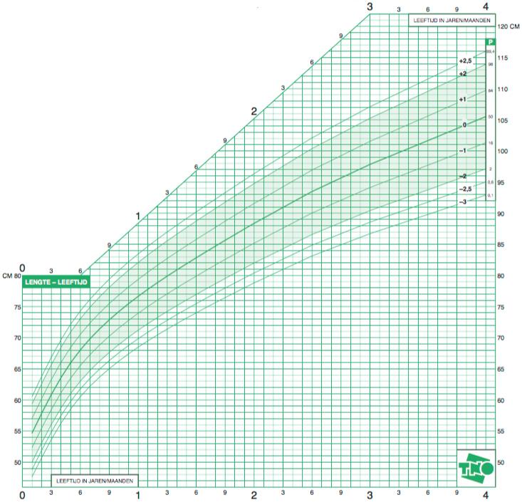 groeicurve kind gewicht lengte 7 jaar